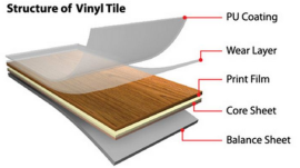 gambar bagian dari lapisan vinyl